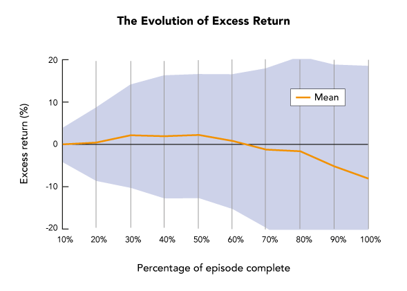 The Evolution of Excess Return (graph)