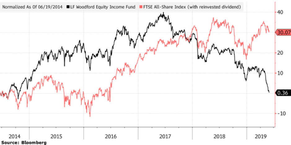 Graph showing the relative performance of Neil Woodford's Equity Income Fund