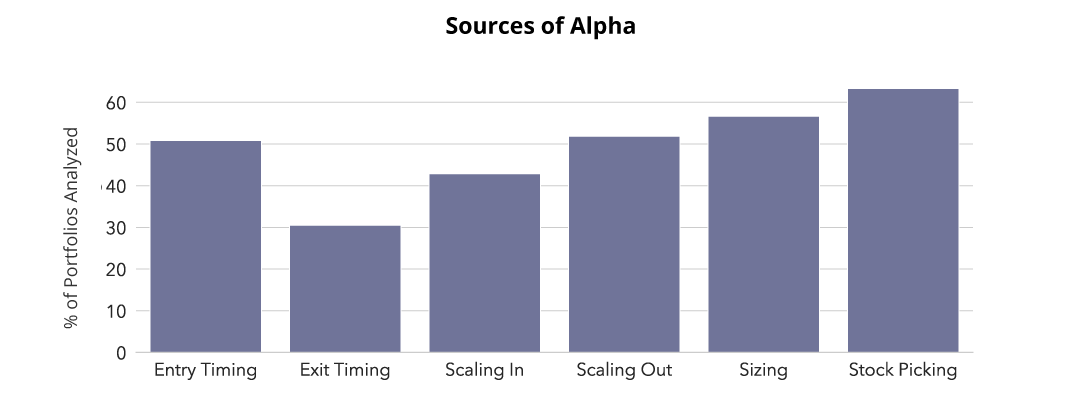 Sources of Investment Alpha